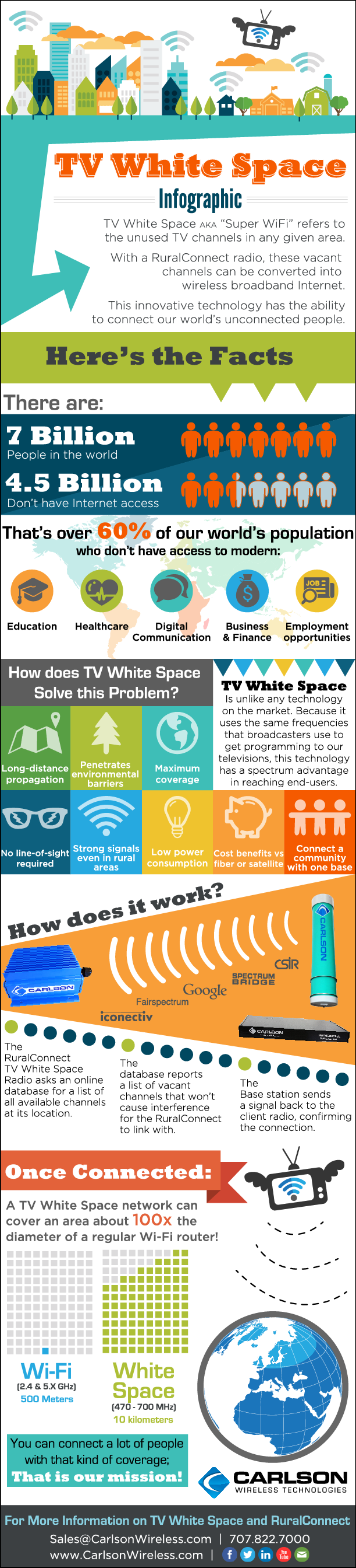 TV White Space Infographic